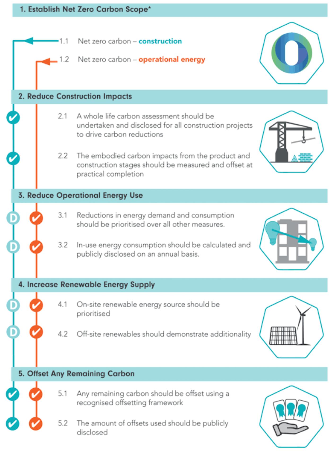 Eco Edition_The Fifth Estate_Net carbon zero_Sustainability News 7-min