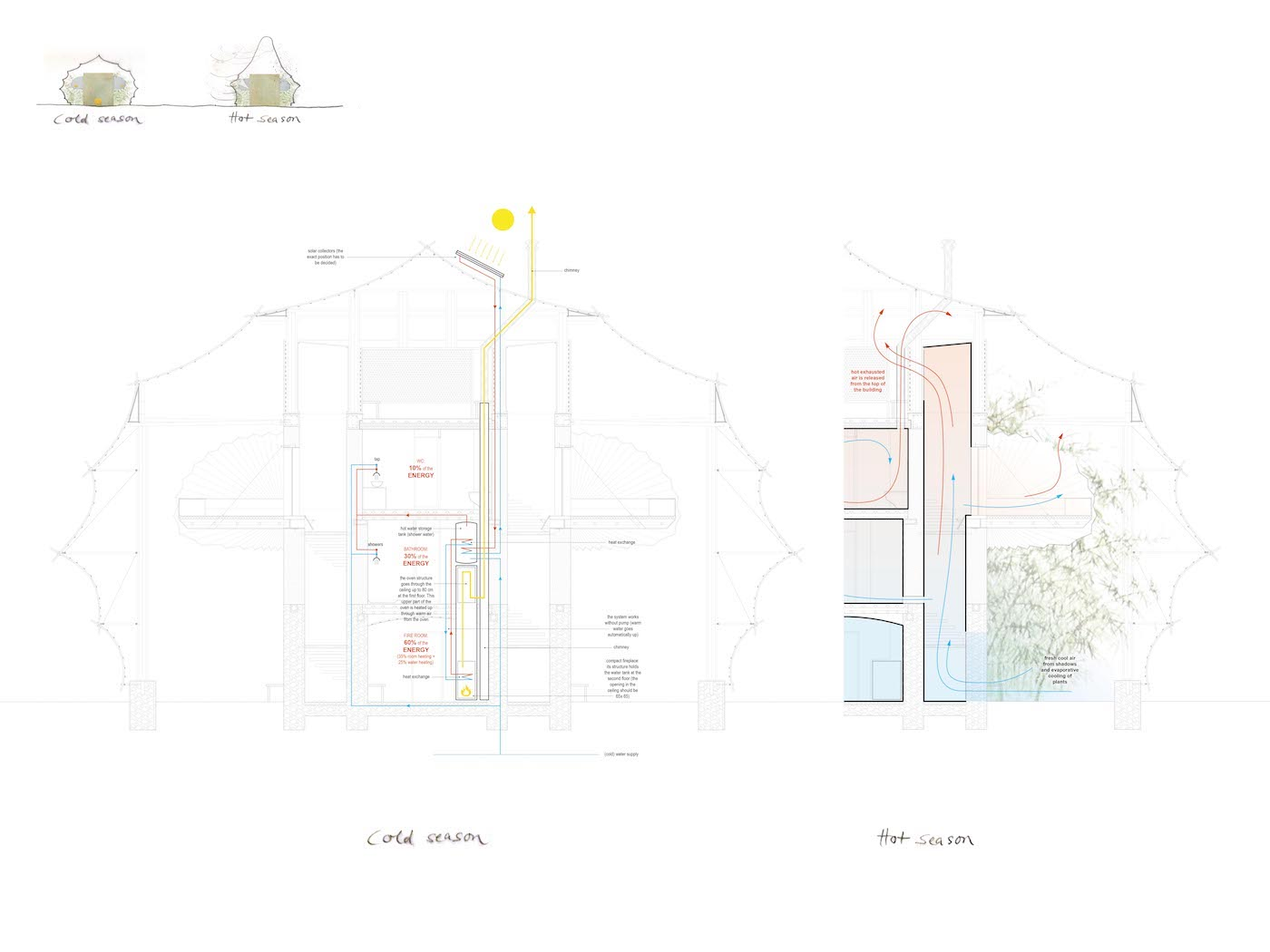 Anna Heringer Bamboo Hostels China Energy concept