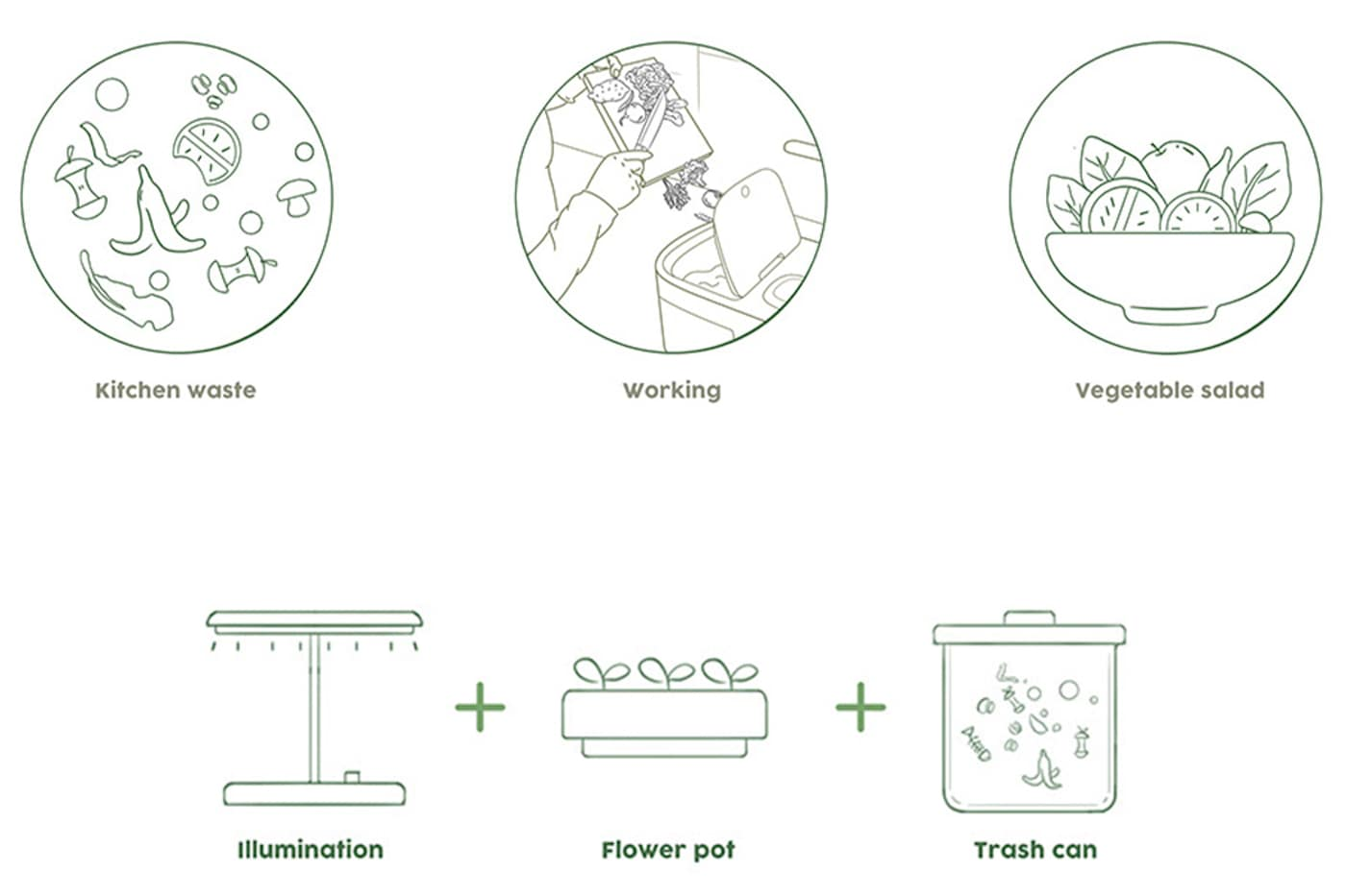 Diagram of how bench top compost unit and planter work